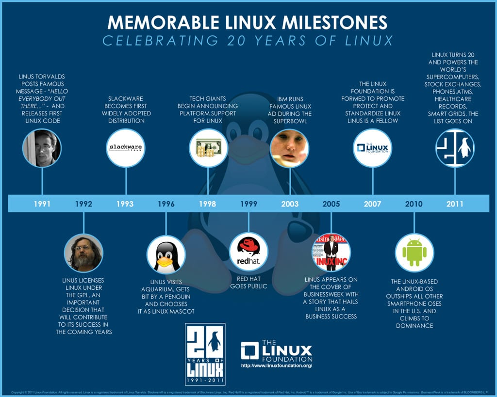 Memorable Linux Milestone
